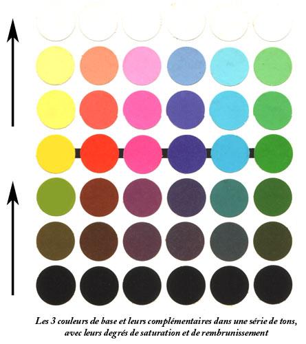 Aio couleurs valeurs et contrastes for Couleur aubergine levis