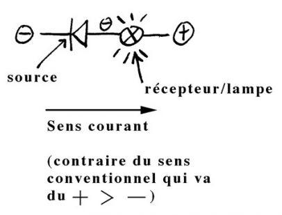 transist_senscourant.jpg