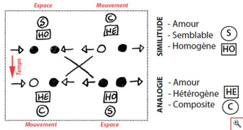 analogie_similitude_temps650.png