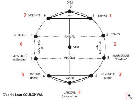 coulonval-schema-ronde.jpg