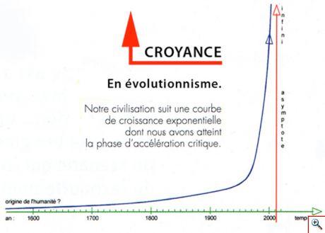 courbe_2000_2012_croyance.jpg
