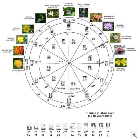 horloge_yi-king_florale.jpg
